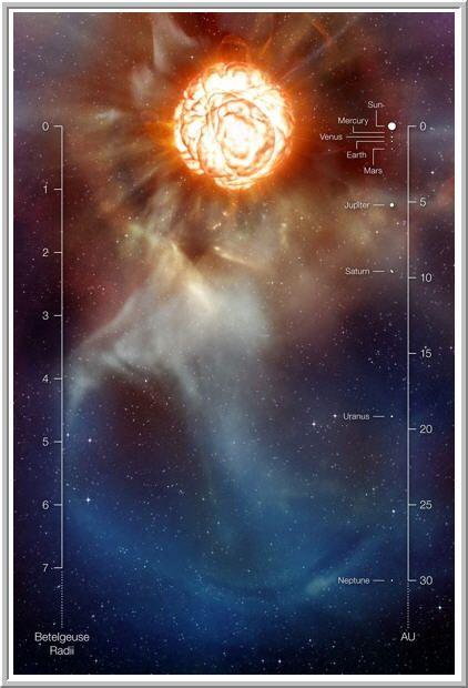 Estado da arte de observações revelam uma vasta pluma de gás quase tão grande quanto nosso sistema solar e uma gigantesca bolha em ebulição na superfície. Essa impressão artística inclui uma escala que compara o raio de Betelgeuse com o sistema solar. Imagem: ESO/L. Calçada.