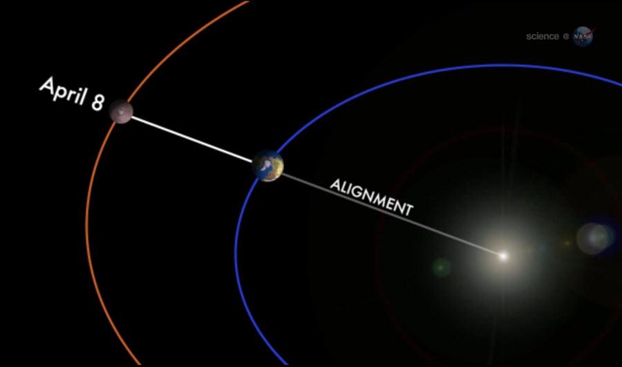 mars-earth-sun-alignment-april-8-2014