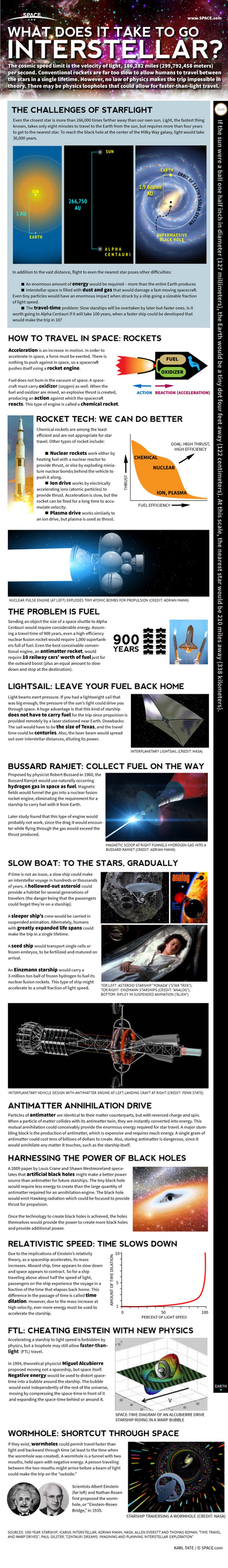 interstellar-space-flight-requirements-130701b-02