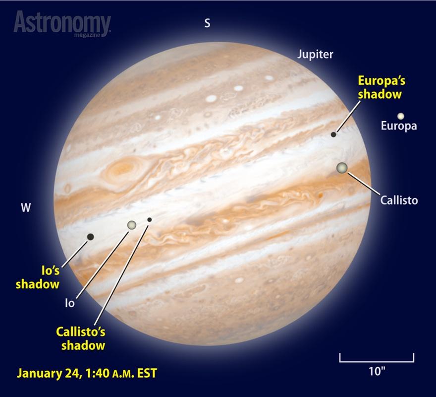 Galileansatellites